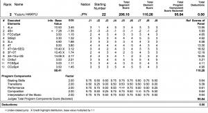 Figure Skating Protocol Singles