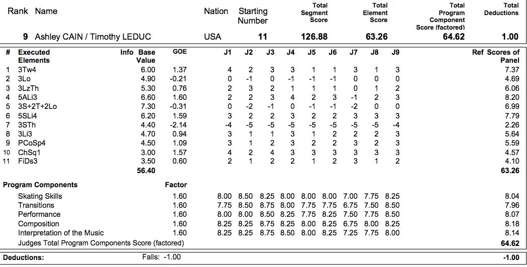 Figure Skating Protocol Pairs