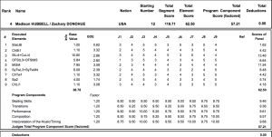 Figure Skating Protocol Ice Dance